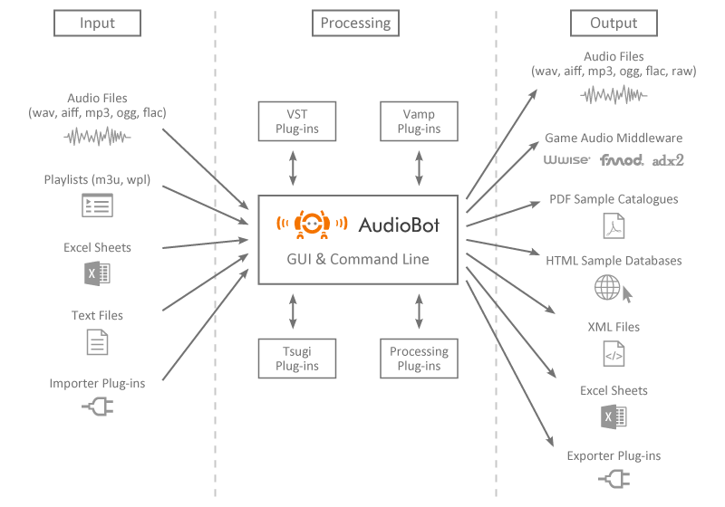 blog-audiobot-integration-data-flow-diagram