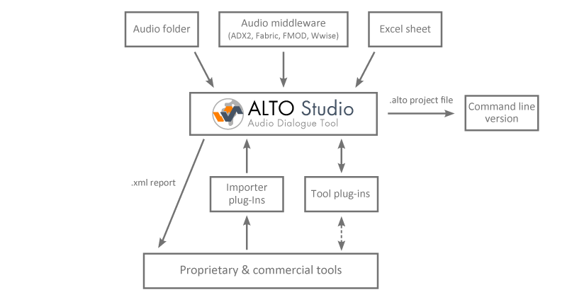 Blog picture_AltoStudio Release_Diagram